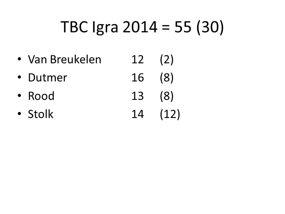 TBC Igra 2014 = 55 (30) Van Breukelen 12 (2) Dutmer 16 (8) Rood 13 (8)