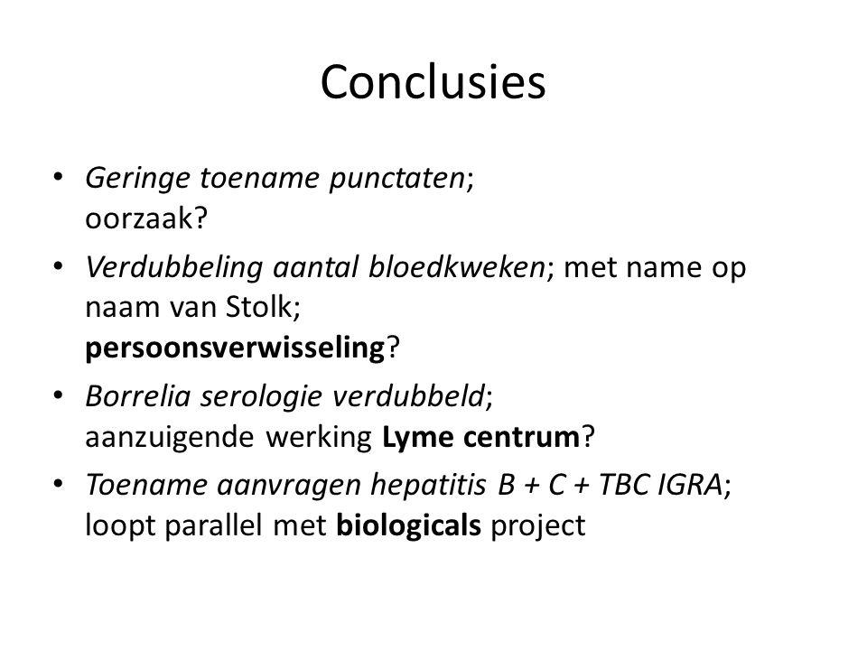 Conclusies Geringe toename punctaten; oorzaak