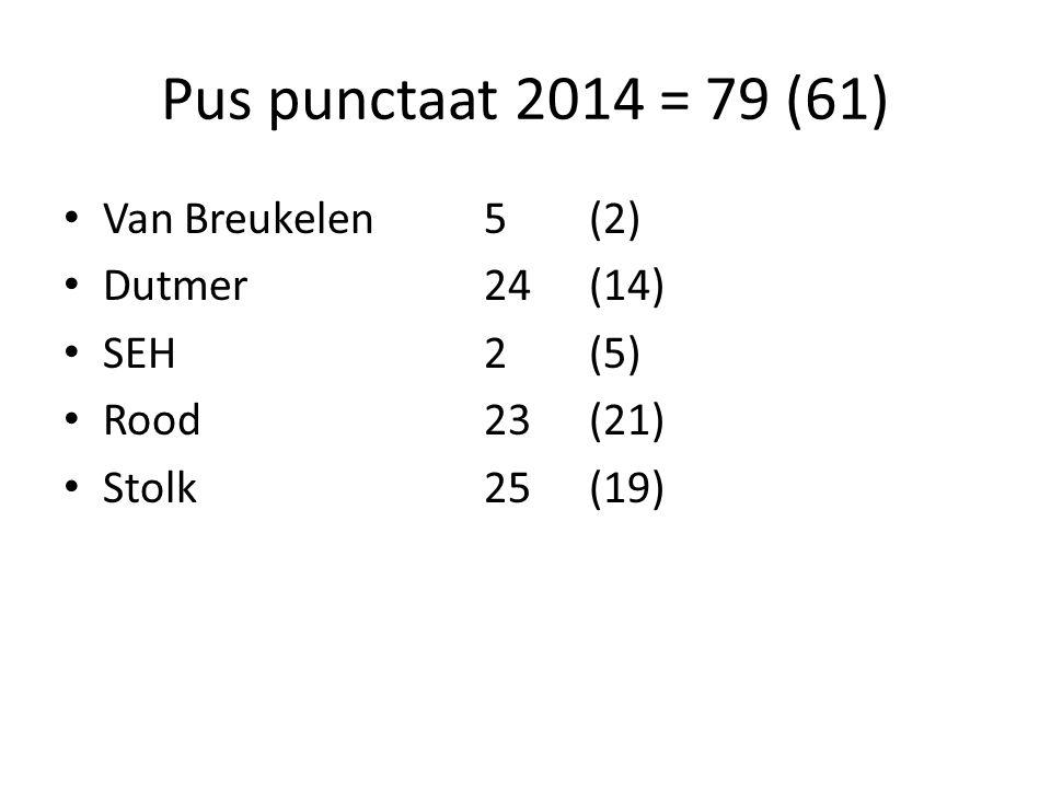 Pus punctaat 2014 = 79 (61) Van Breukelen 5 (2) Dutmer 24 (14)