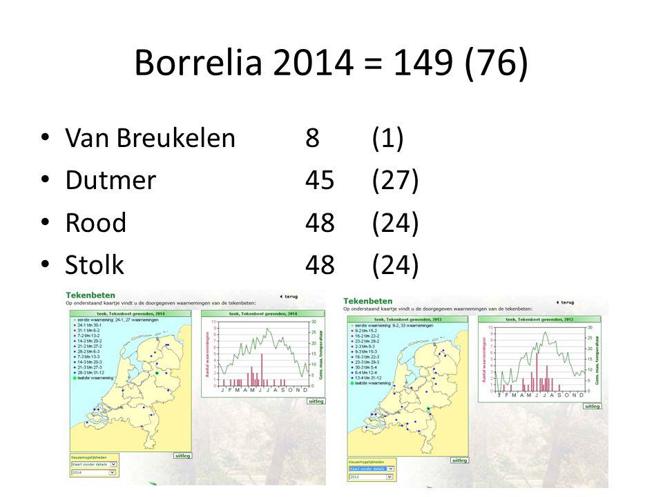 Borrelia 2014 = 149 (76) Van Breukelen 8 (1) Dutmer 45 (27)