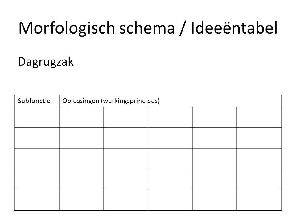 Morfologisch schema / Ideeëntabel