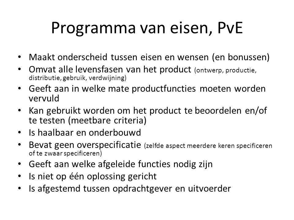 Programma van eisen, PvE