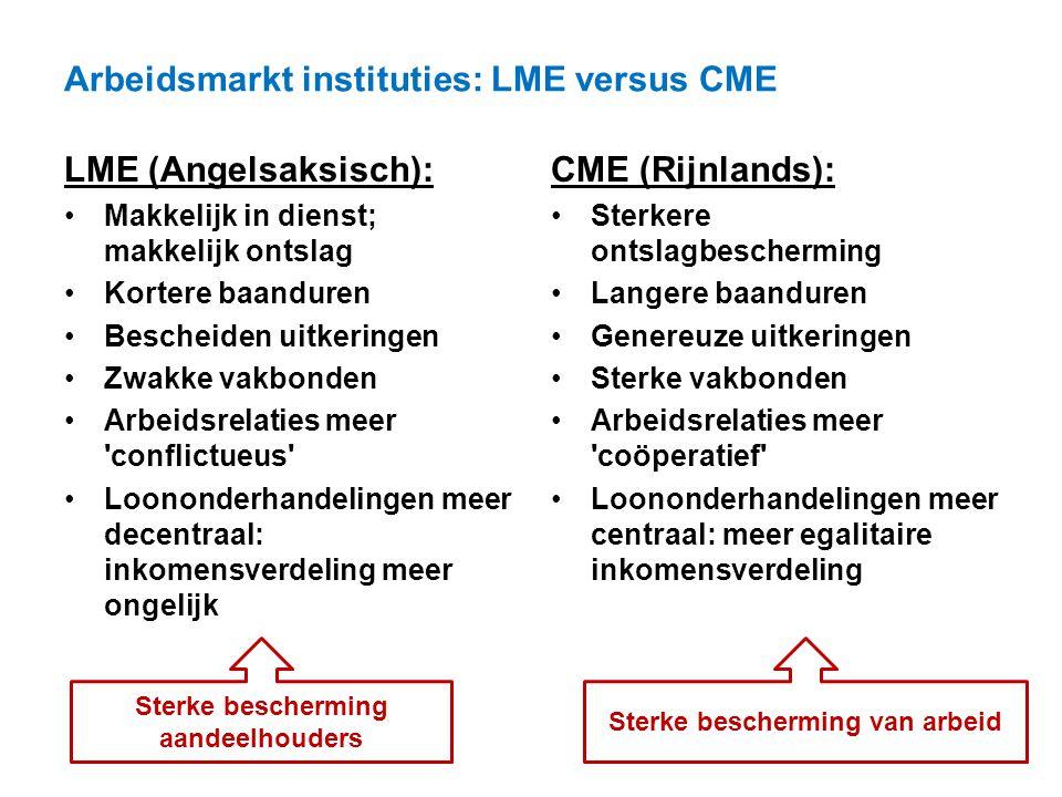 Arbeidsmarkt instituties: LME versus CME