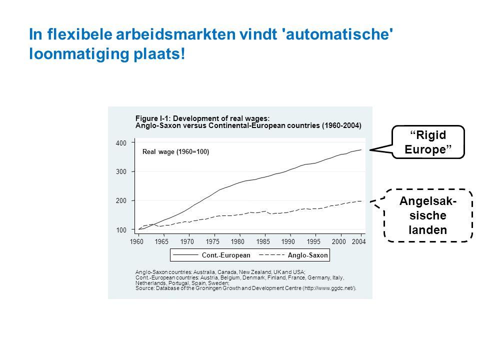 In flexibele arbeidsmarkten vindt automatische loonmatiging plaats!