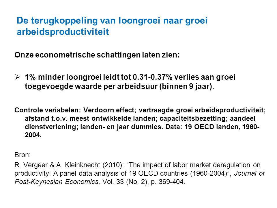De terugkoppeling van loongroei naar groei arbeidsproductiviteit