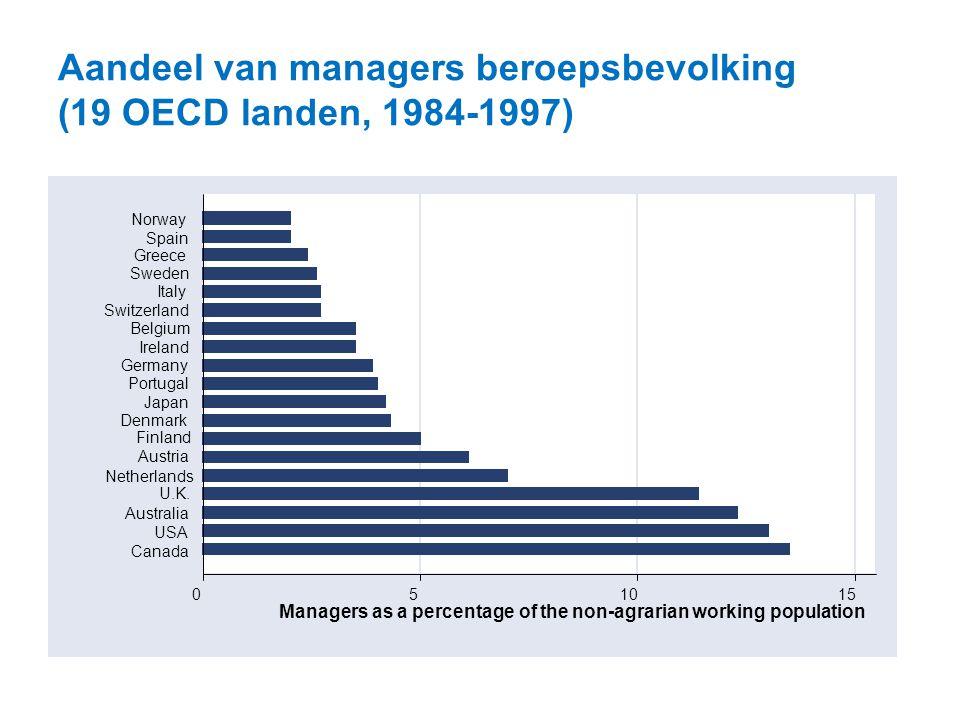 Aandeel van managers beroepsbevolking (19 OECD landen, 1984-1997)