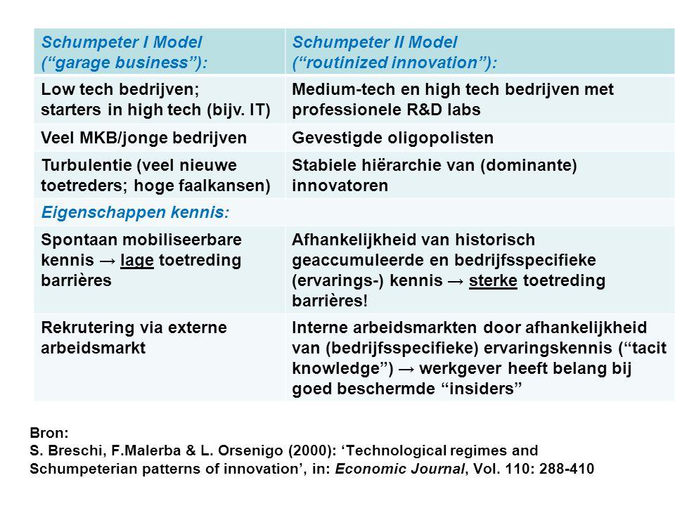 ( routinized innovation ): Low tech bedrijven;