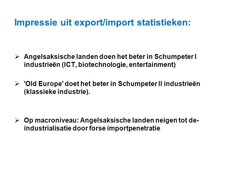 Impressie uit export/import statistieken: