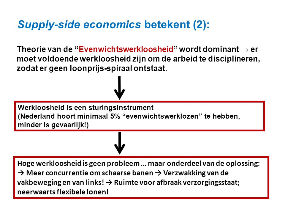 Supply-side economics betekent (2):