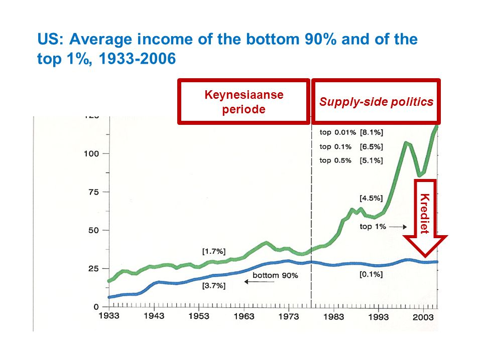 US: Average income of the bottom 90% and of the top 1%, 1933-2006