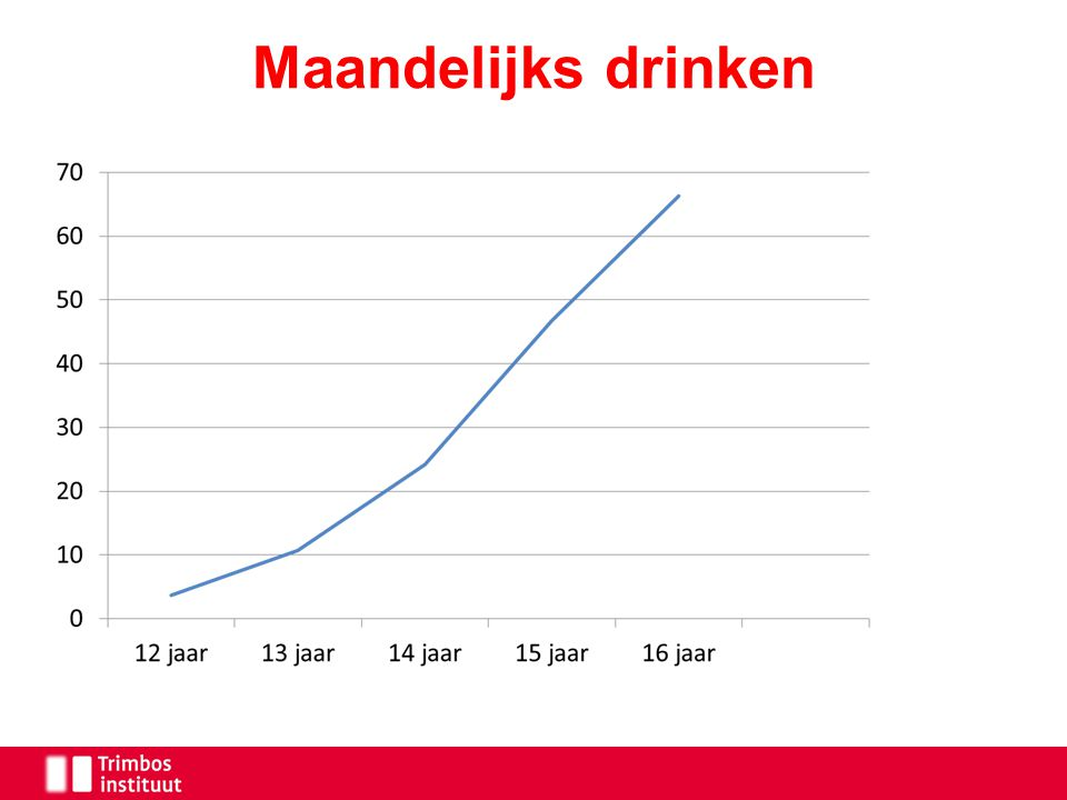 Maandelijks drinken