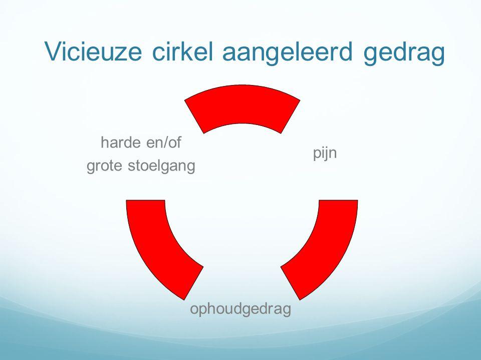 Vicieuze cirkel aangeleerd gedrag