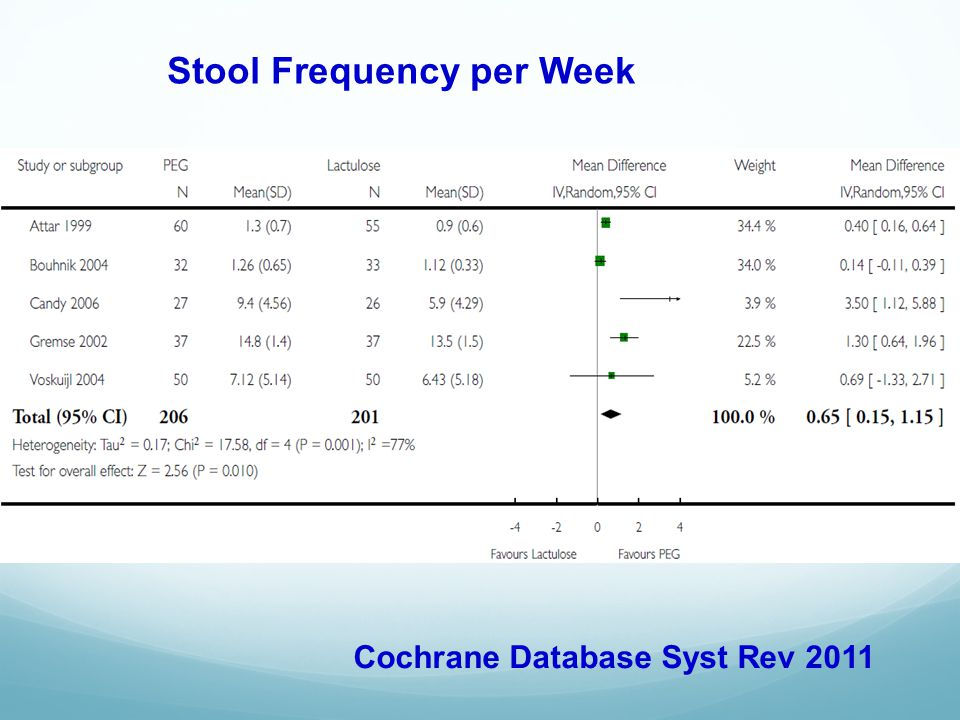 Stool Frequency per Week
