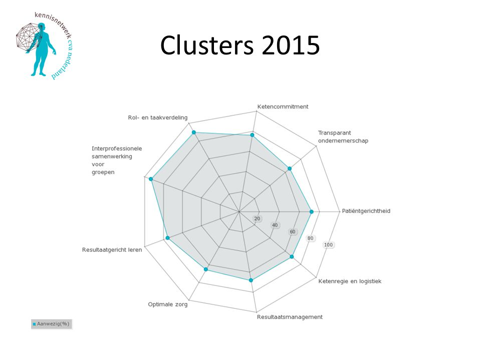 Clusters 2015