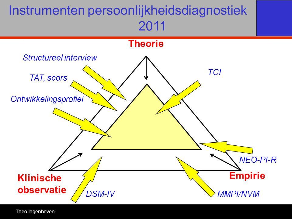 Instrumenten persoonlijkheidsdiagnostiek 2011