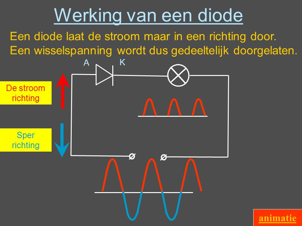 Werking van een diode Een diode laat de stroom maar in een richting door. Een wisselspanning wordt dus gedeeltelijk doorgelaten.
