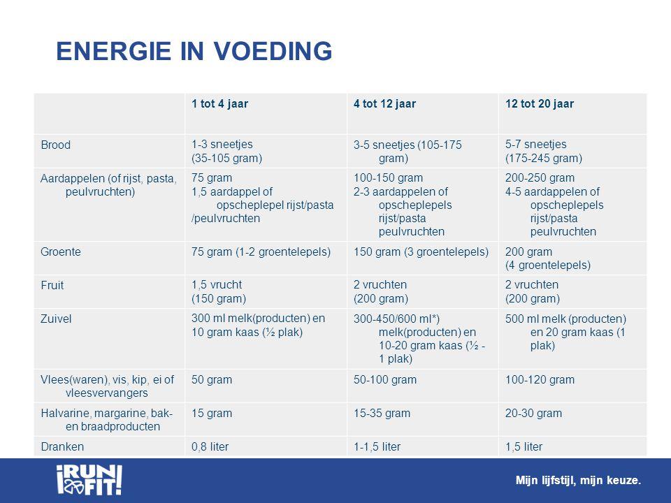 ENERGIE IN VOEDING 1 tot 4 jaar 4 tot 12 jaar 12 tot 20 jaar Brood