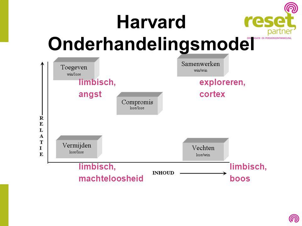 Harvard Onderhandelingsmodel