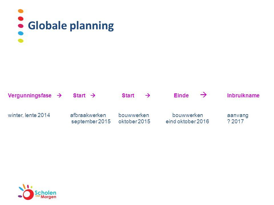 Globale planning Vergunningsfase  Start  Start  Einde  Inbruikname