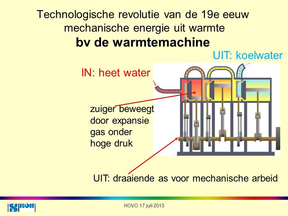 Technologische revolutie van de 19e eeuw mechanische energie uit warmte bv de warmtemachine