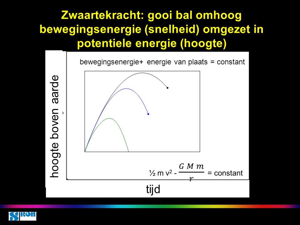 Zwaartekracht: gooi bal omhoog bewegingsenergie (snelheid) omgezet in potentiele energie (hoogte)