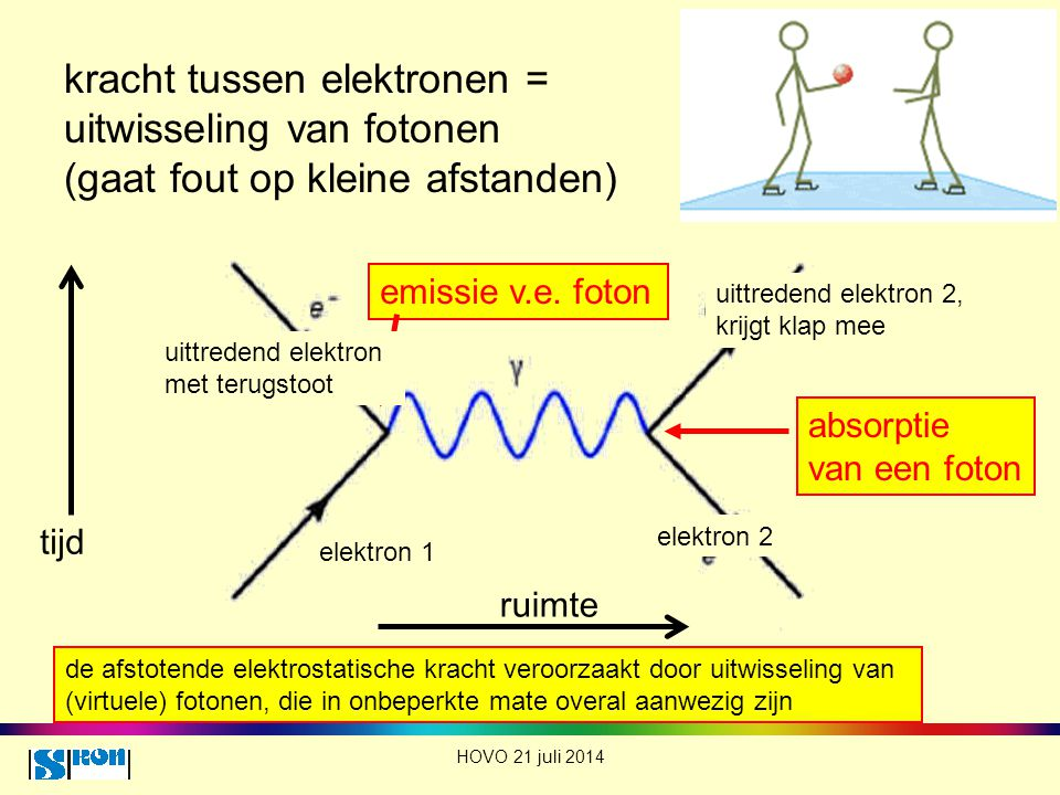 kracht tussen elektronen = uitwisseling van fotonen (gaat fout op kleine afstanden)