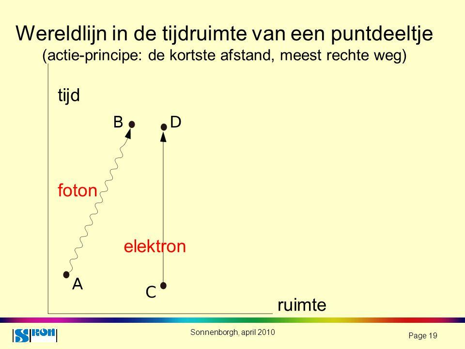 Wereldlijn in de tijdruimte van een puntdeeltje (actie-principe: de kortste afstand, meest rechte weg)