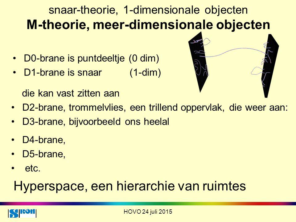 Hyperspace, een hierarchie van ruimtes