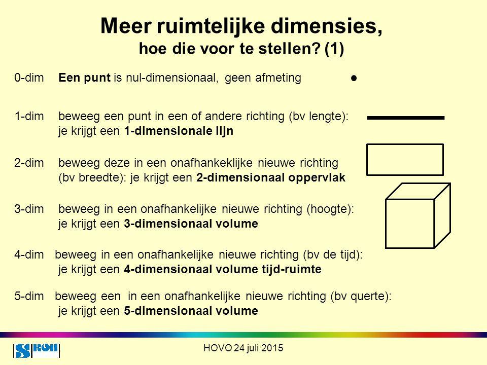 Meer ruimtelijke dimensies, hoe die voor te stellen (1)