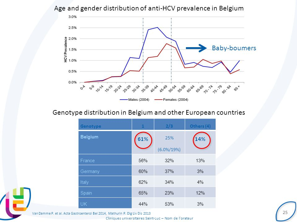 Age and gender distribution of anti-HCV prevalence in Belgium