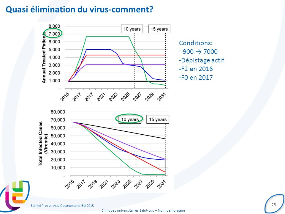 Quasi élimination du virus-comment