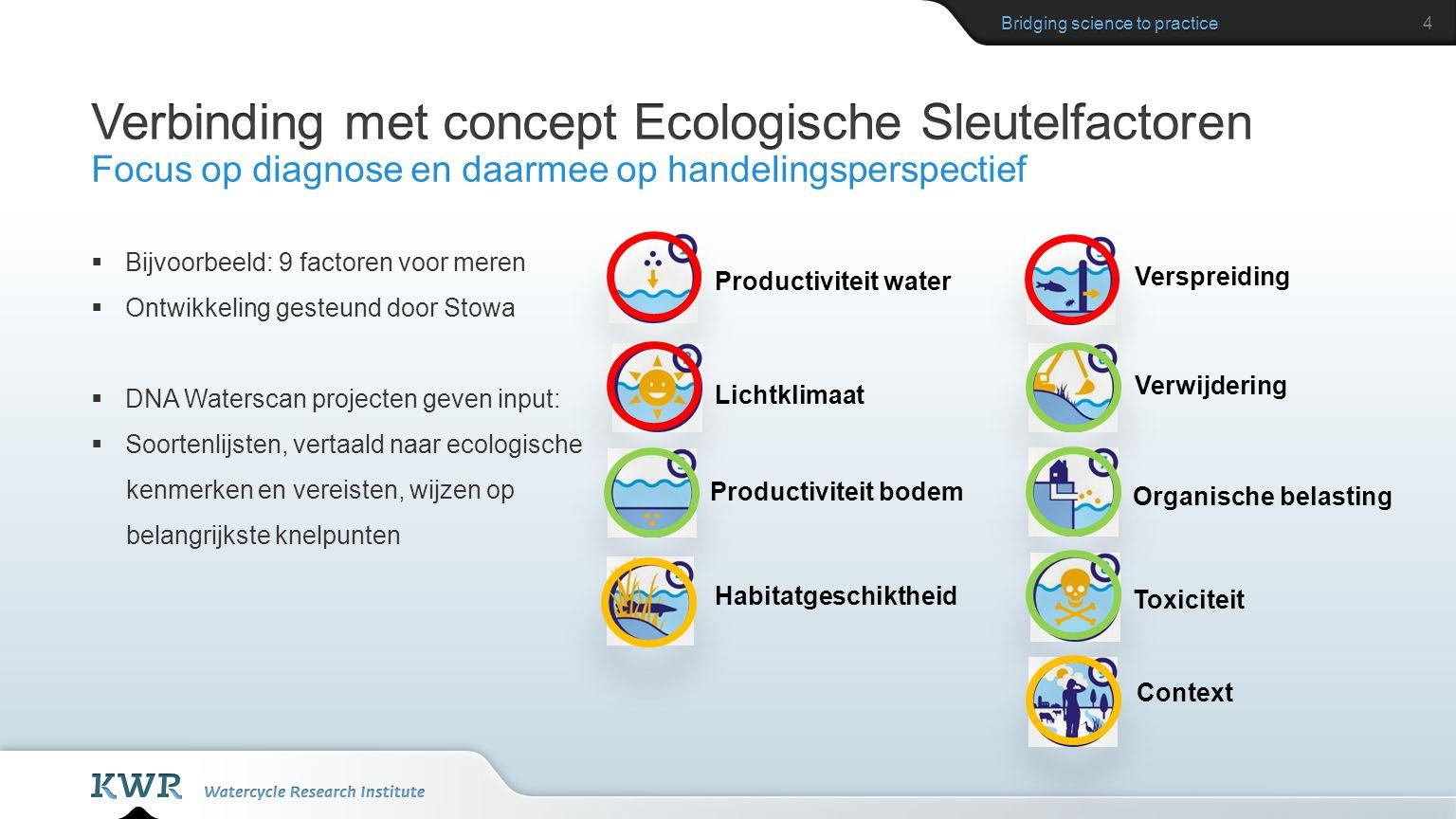 Verbinding met concept Ecologische Sleutelfactoren