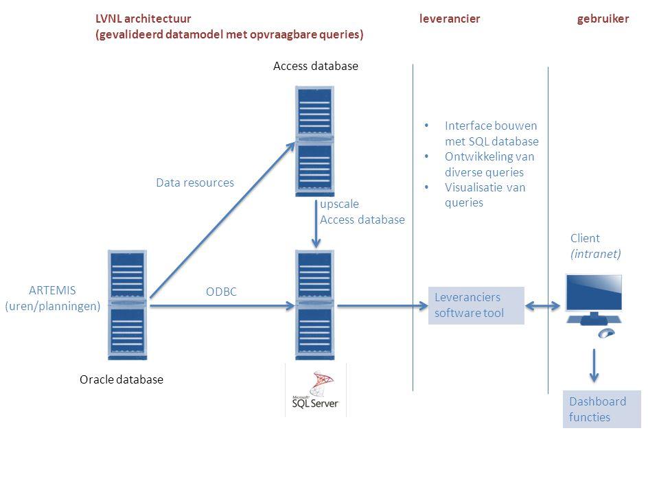 LVNL architectuur (gevalideerd datamodel met opvraagbare queries) leverancier. gebruiker. Access database.