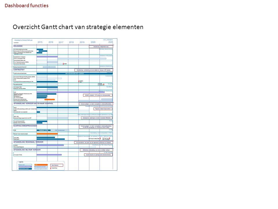 Overzicht Gantt chart van strategie elementen