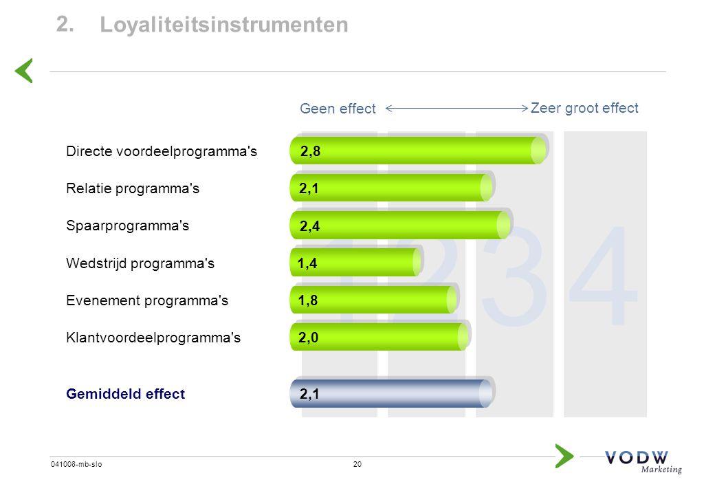 2 1 3 4 2. Loyaliteitsinstrumenten 2,8 Geen effect Zeer groot effect