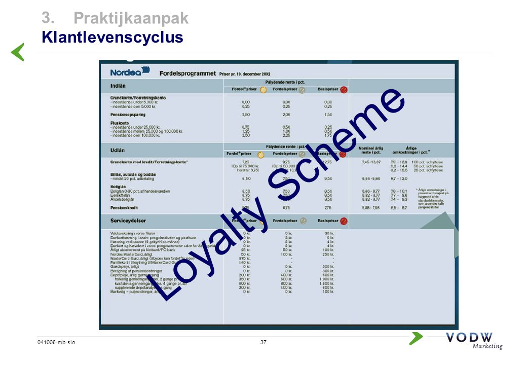 3. Praktijkaanpak Klantlevenscyclus Loyalty Scheme