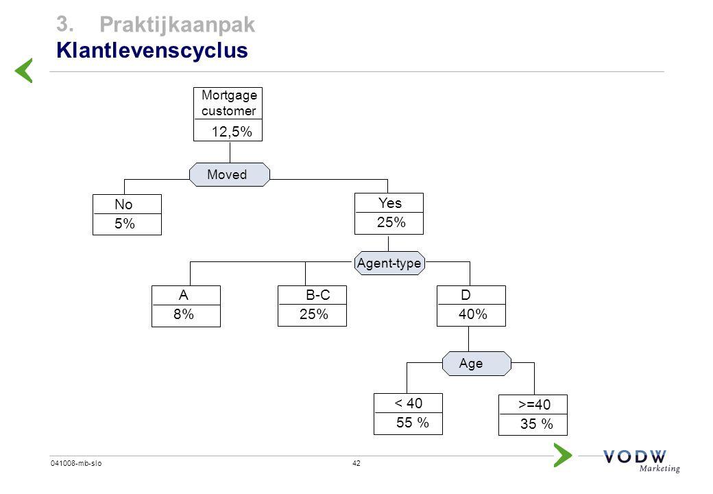 3. Praktijkaanpak Klantlevenscyclus 12,5% No Yes 25% 5% A 8% B-C 25% D