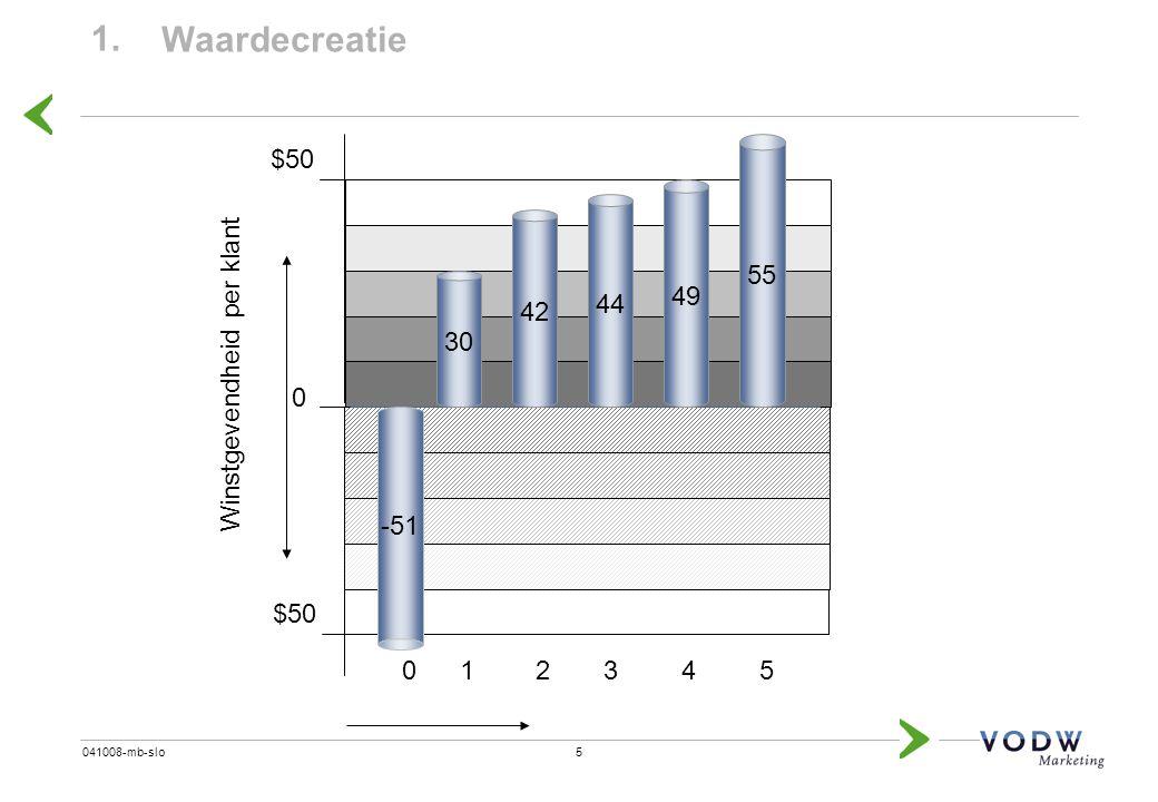 1. Waardecreatie $50 55 49 44 42 Winstgevendheid per klant 30 -51 $50