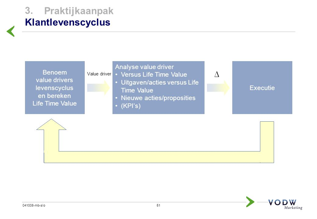 Benoem value drivers levenscyclus en bereken Life Time Value