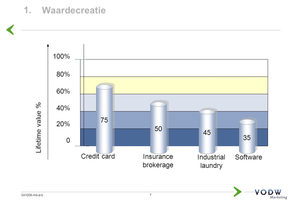 1. Waardecreatie 100% Lifetime value % 20% 40% 60% 80% 75 Credit card