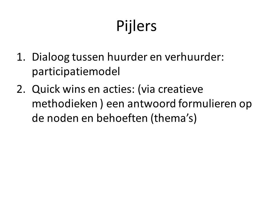 Pijlers Dialoog tussen huurder en verhuurder: participatiemodel