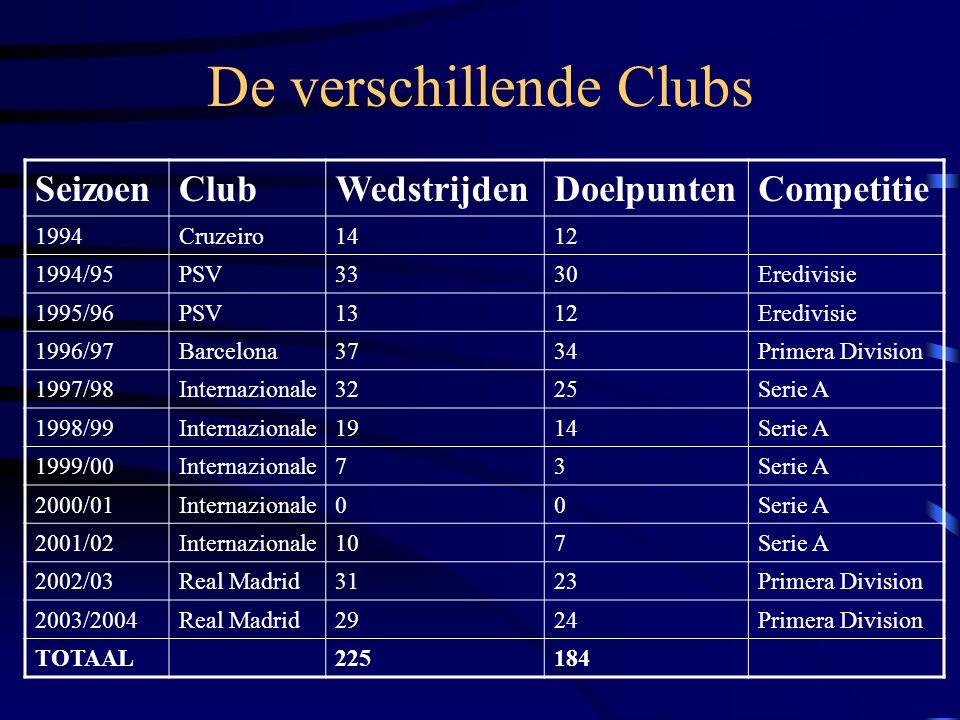 De verschillende Clubs
