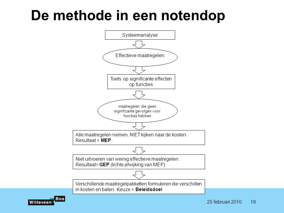 De methode in een notendop