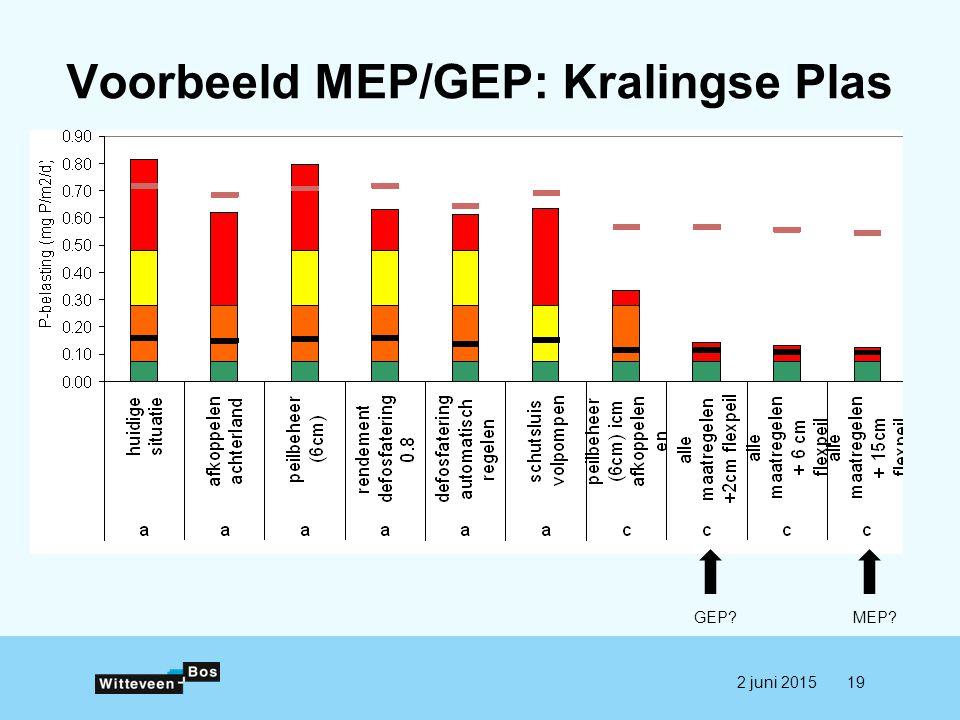 Voorbeeld MEP/GEP: Kralingse Plas