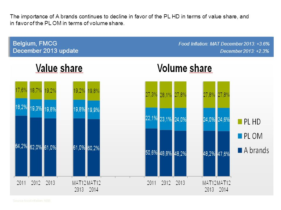 The importance of A brands continues to decline in favor of the PL HD in terms of value share, and in favor of the PL OM in terms of volume share.