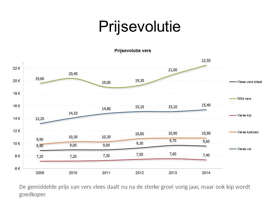 Prijsevolutie De gemiddelde prijs van vers vlees daalt nu na de sterke groei vorig jaar, maar ook kip wordt goedkoper.