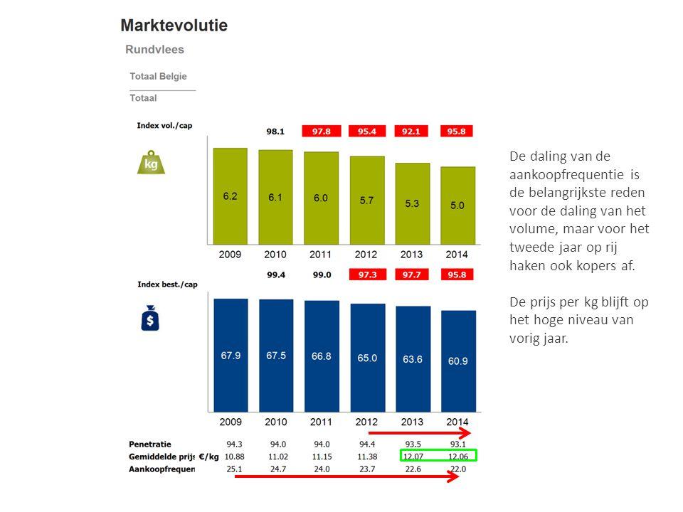De daling van de aankoopfrequentie is de belangrijkste reden voor de daling van het volume, maar voor het tweede jaar op rij haken ook kopers af.