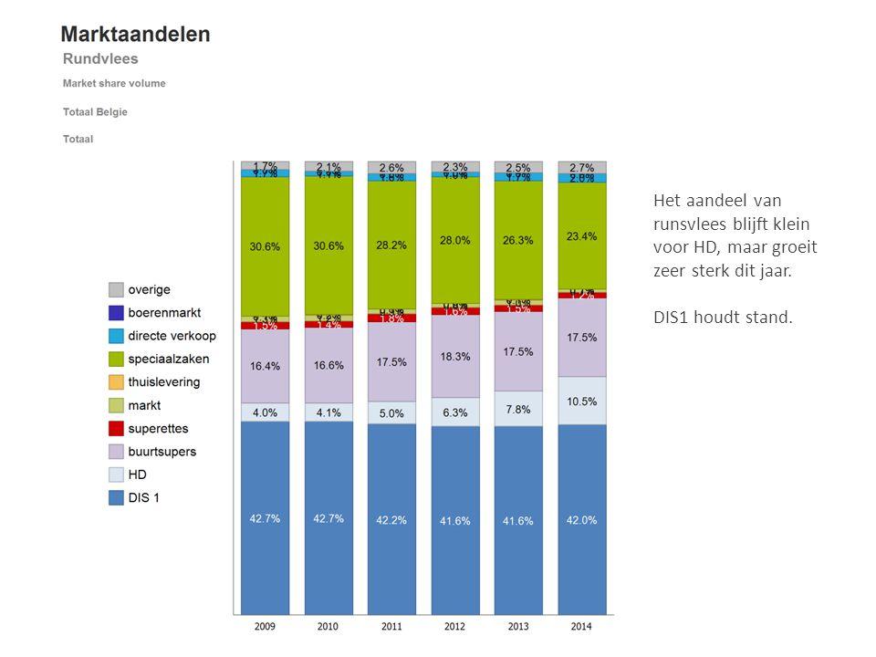 Het aandeel van runsvlees blijft klein voor HD, maar groeit zeer sterk dit jaar.