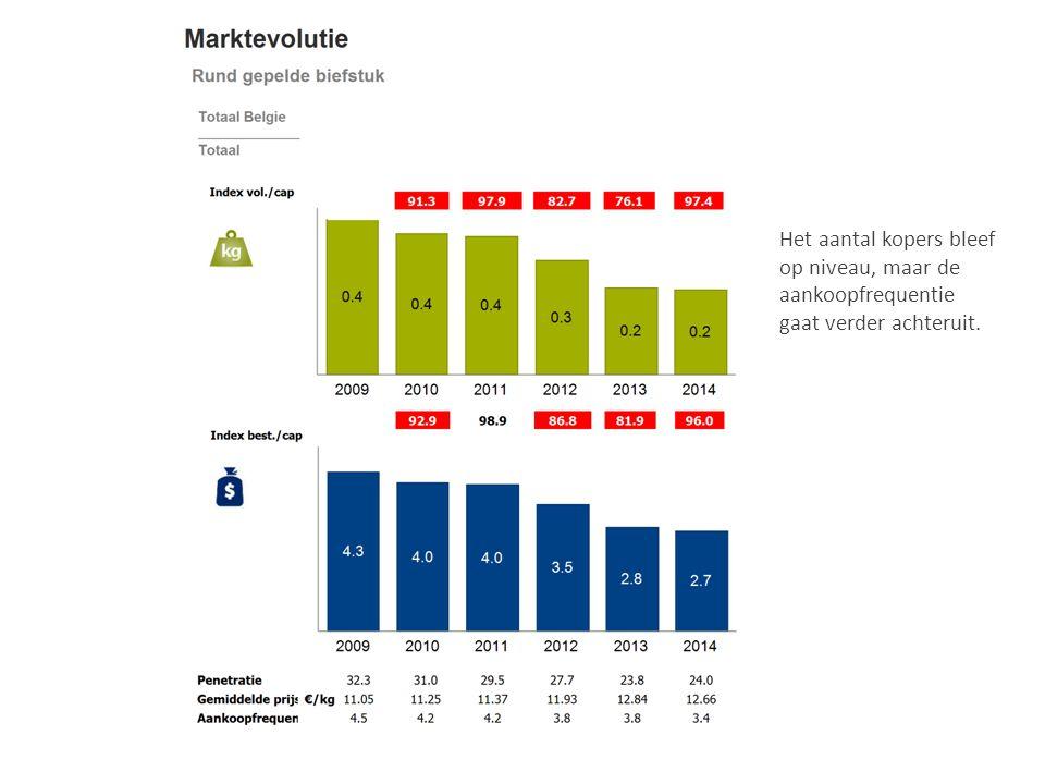 Het aantal kopers bleef op niveau, maar de aankoopfrequentie gaat verder achteruit.