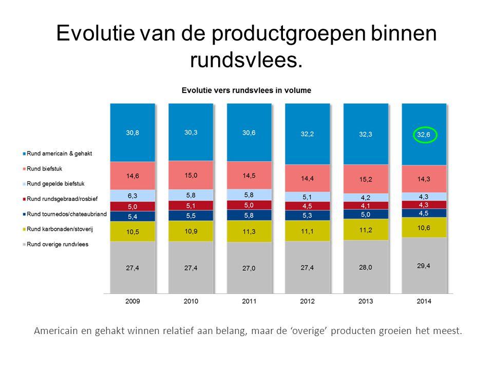 Evolutie van de productgroepen binnen rundsvlees.